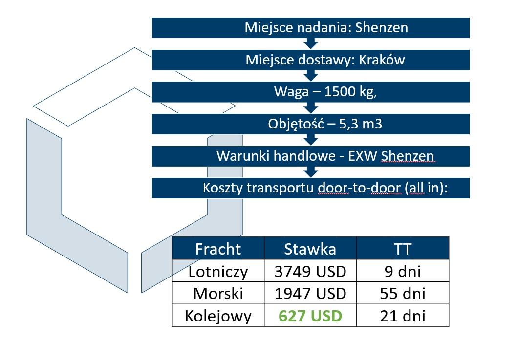 transport-z-chin-statek